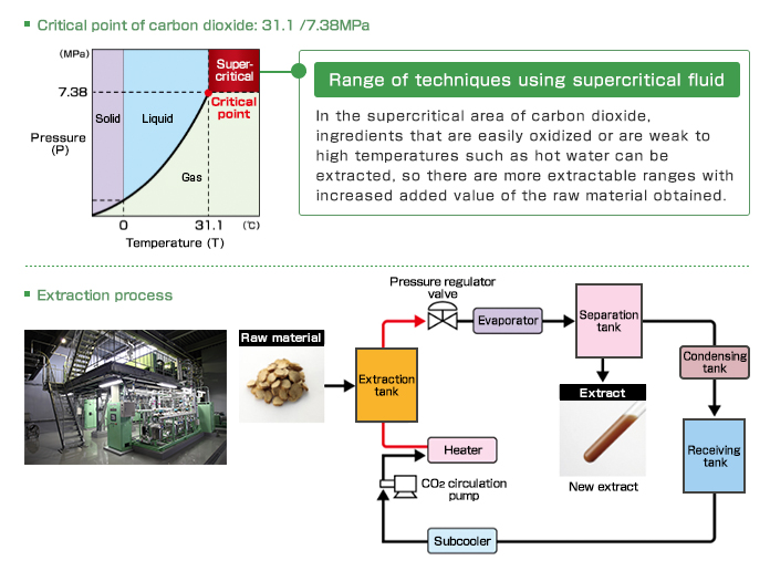 Range of techniques using supercritical fluid: In the supercritical area of carbon dioxide, ingredients that are easily oxidized or are weak to high temperatures such as hot water can be extracted, so there are more extractable ranges with increased added value of the raw material obtained.